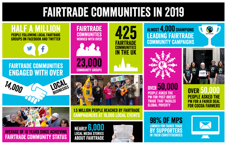 Fairtrade-communities-infographic